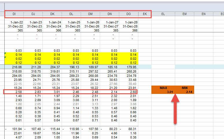 สูตร MAX MIN Excel หาค่าสูงสุด ต่ำสุด
