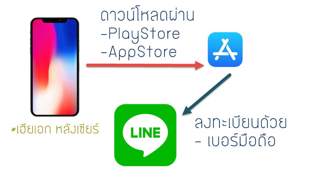 สอนการใช้งานไลน์ LINE เบื้องต้น-1